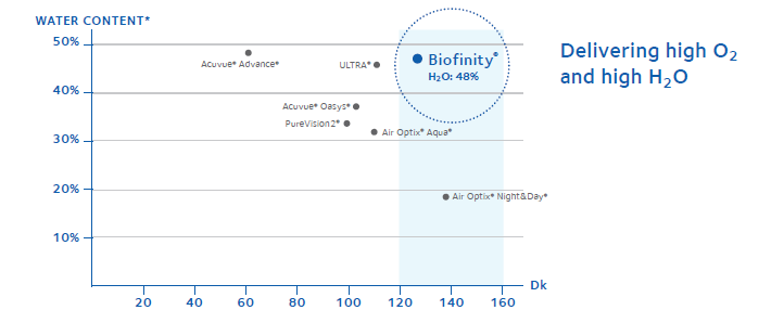 What are some Biofinity rebates?