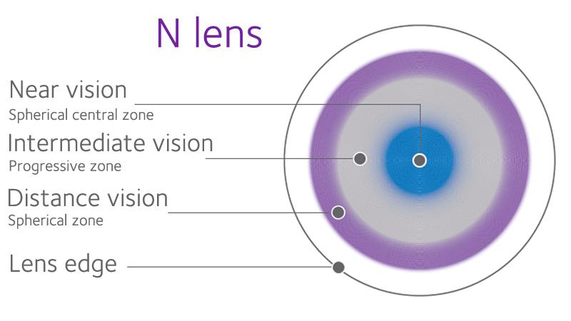 D Lens and N Lens