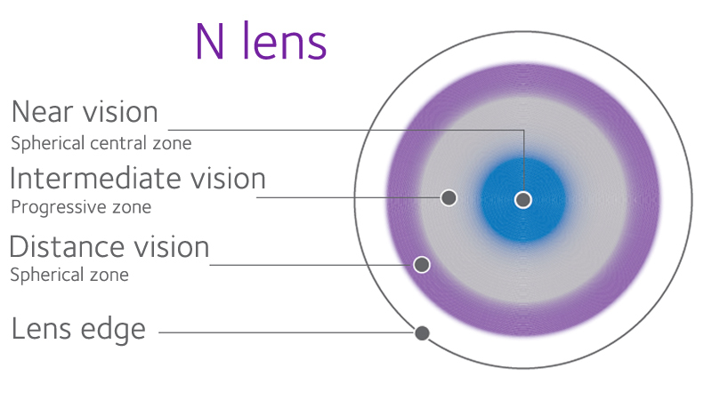 The lens zones in our multifocal design are optimized for each sphere and  add power e60770b65a