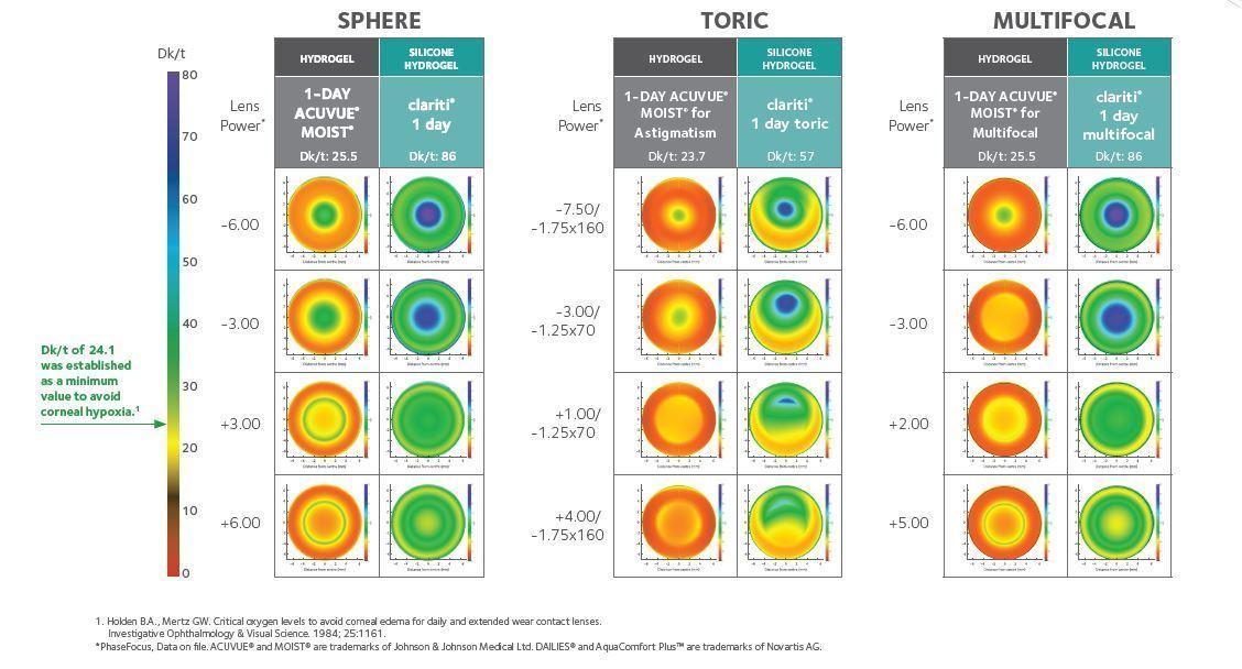 Sphere, Toric, Multifocal