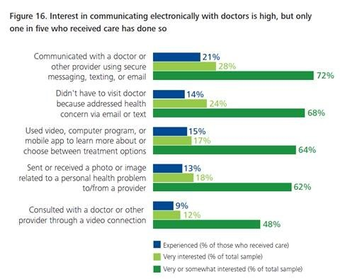 Interest in communicating with doctors electronically is high, but only 1 in 5 who've received care has done so