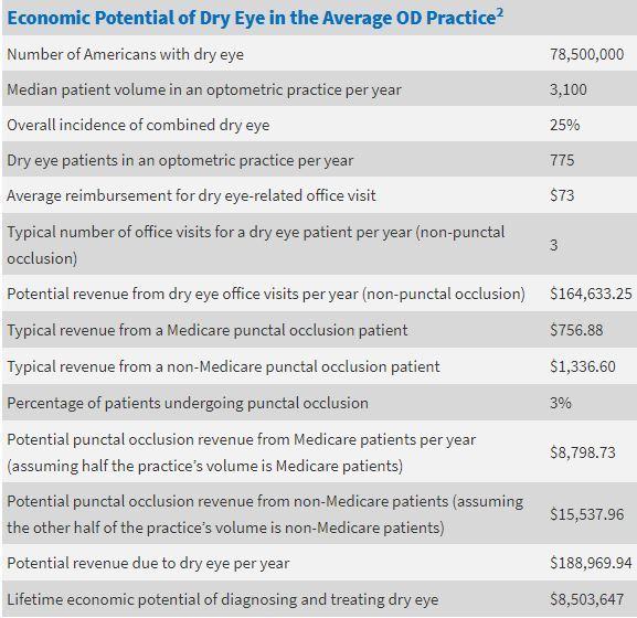 Economic potential of dry eye in the average OD practice