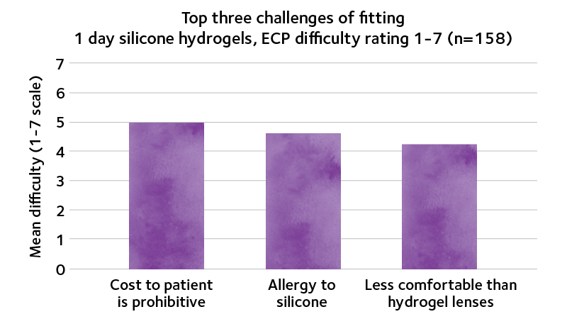 Top 3 challenges of fitting 1 day silicone hydrogels