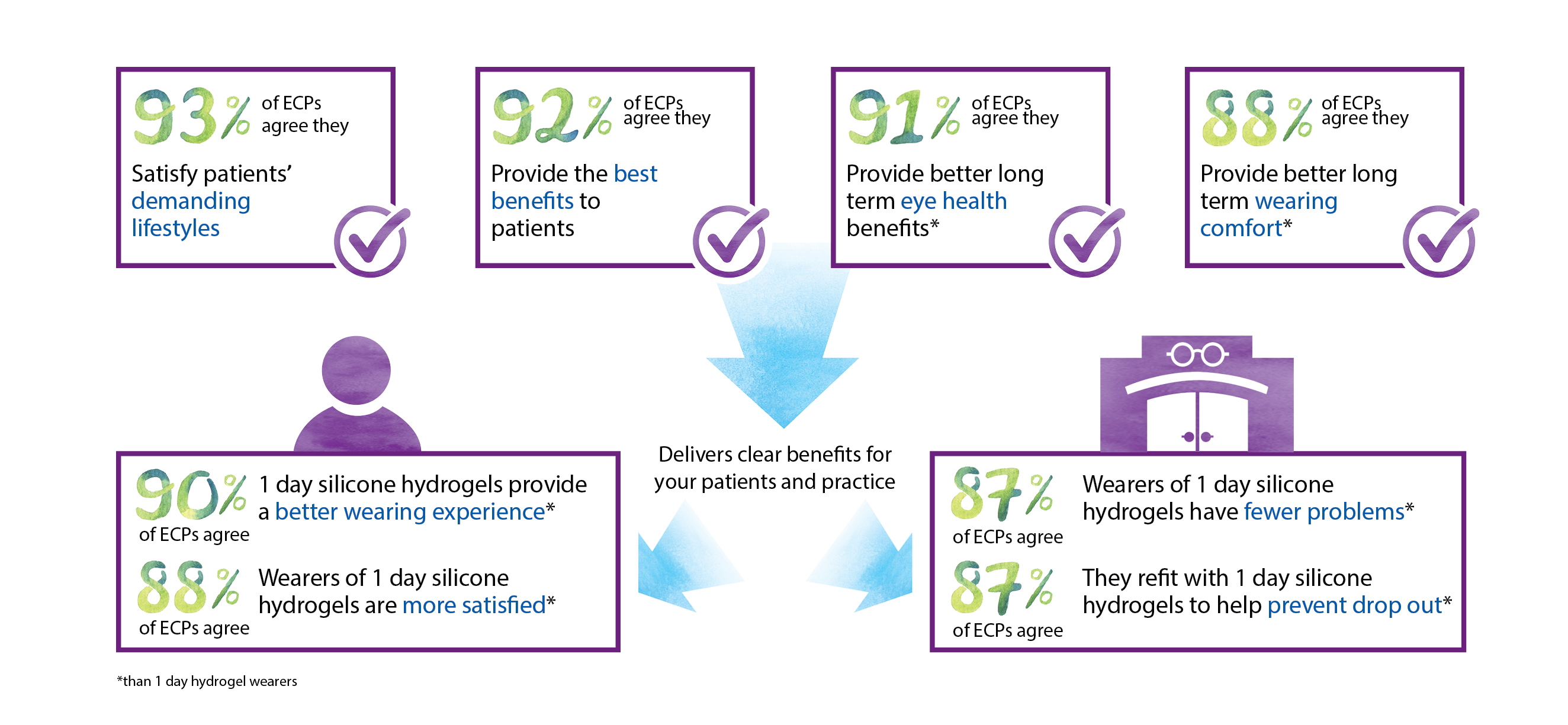 9 in 10 ECPs agree that when 1 day silicone hydrogels are in use, they deliver the following benefits