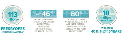presbyopia stats