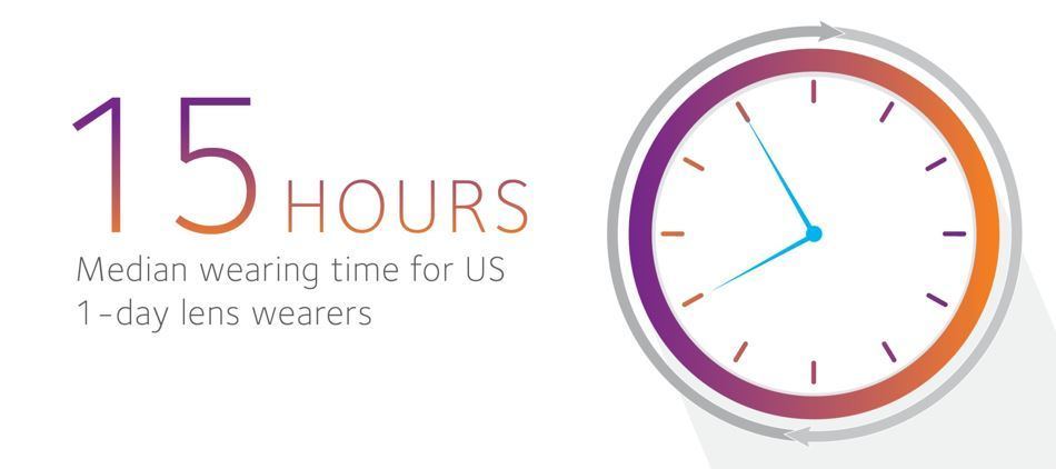 15 hours median wearing time for US 1-day lens wearers