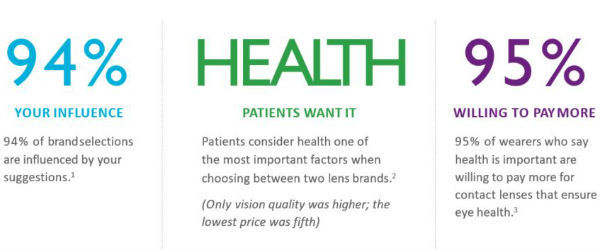 94% your influence. Health - patients want it. 95% willing to pay more.